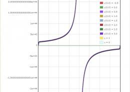 Как решить задачу коши для дифференциального уравнения: y'+y/x=12e^x^2