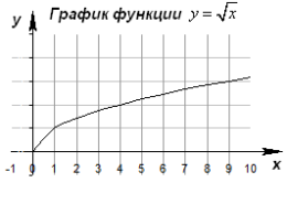 Какой график функции корень из х