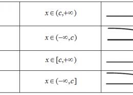 Как решить неравенство формула?