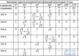 Как решить уравнение тригонометрическое?