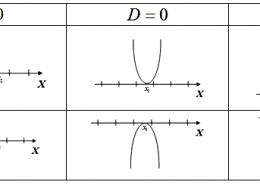 Как решить квадратное неравенство если нет корней