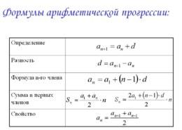 Как решить уравнение арифметической прогрессии?