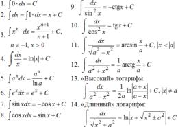 Как найти интеграл функции?