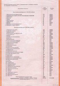 Пример академической справки: список дисциплин