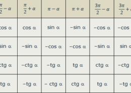Какие формулы называются формулами приведения?