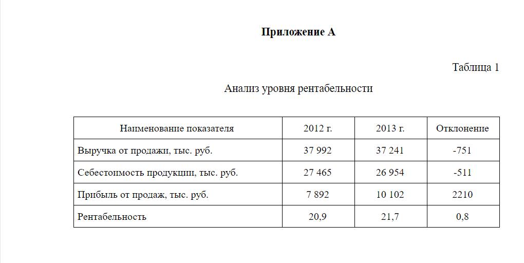 Пример оформления таблицы в приложении