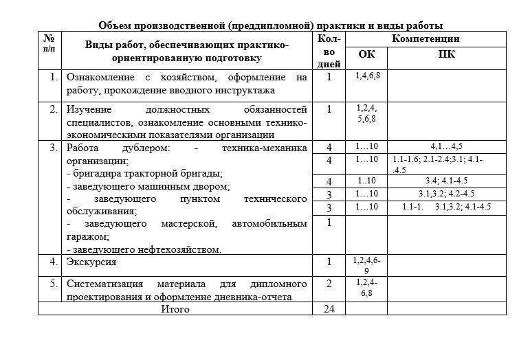 Пример оформления сроков прохождения практики